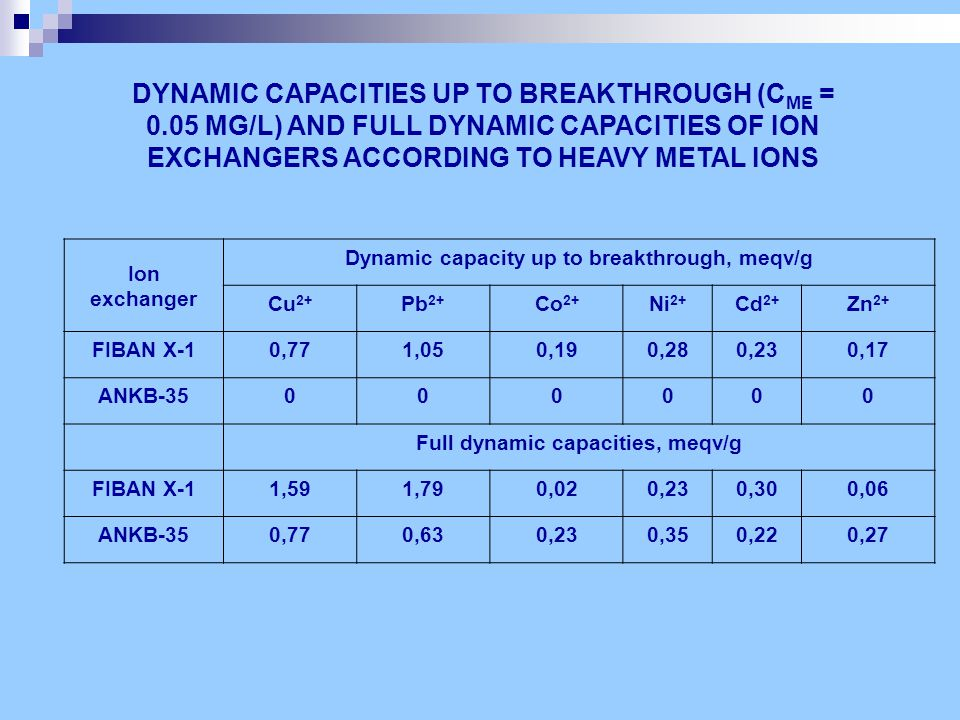 Ion exchanger Dynamic capacity up to breakthrough, meqv/g Cu 2+ Pb 2+ Co 2+ Ni 2+ Cd 2+ Zn 2+ FIBAN X-10,771,050,190,280,230,17 ANKB-35000000 Full dynamic capacities, meqv/g FIBAN X-11,591,790,020,230,300,06 ANKB-350,770,630,230,350,220,27 DYNAMIC CAPACITIES UP TO BREAKTHROUGH (C ME = 0.05 MG/L) AND FULL DYNAMIC CAPACITIES OF ION EXCHANGERS ACCORDING TO HEAVY METAL IONS