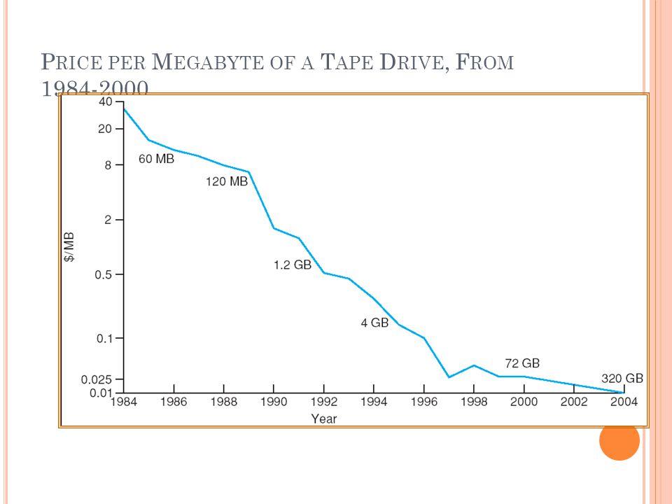 P RICE PER M EGABYTE OF A T APE D RIVE, F ROM 1984-2000
