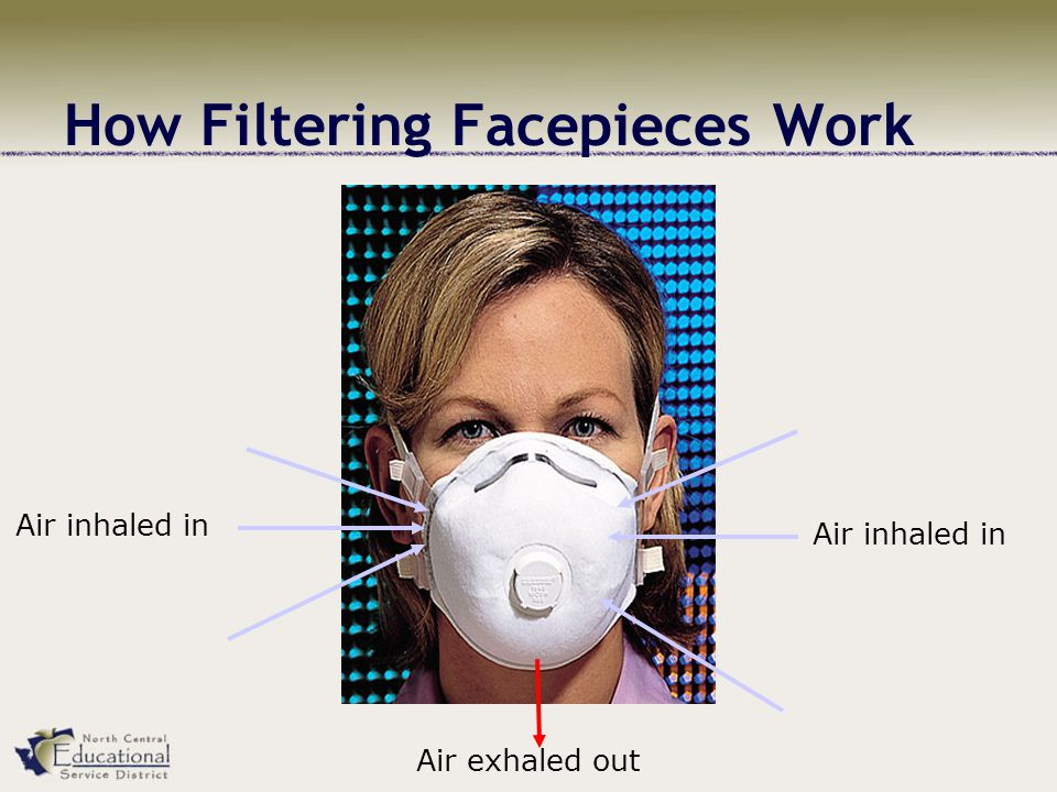 How Filtering Facepieces Work Air inhaled in Air exhaled out