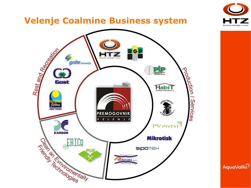 Velenje Coalmine Business system