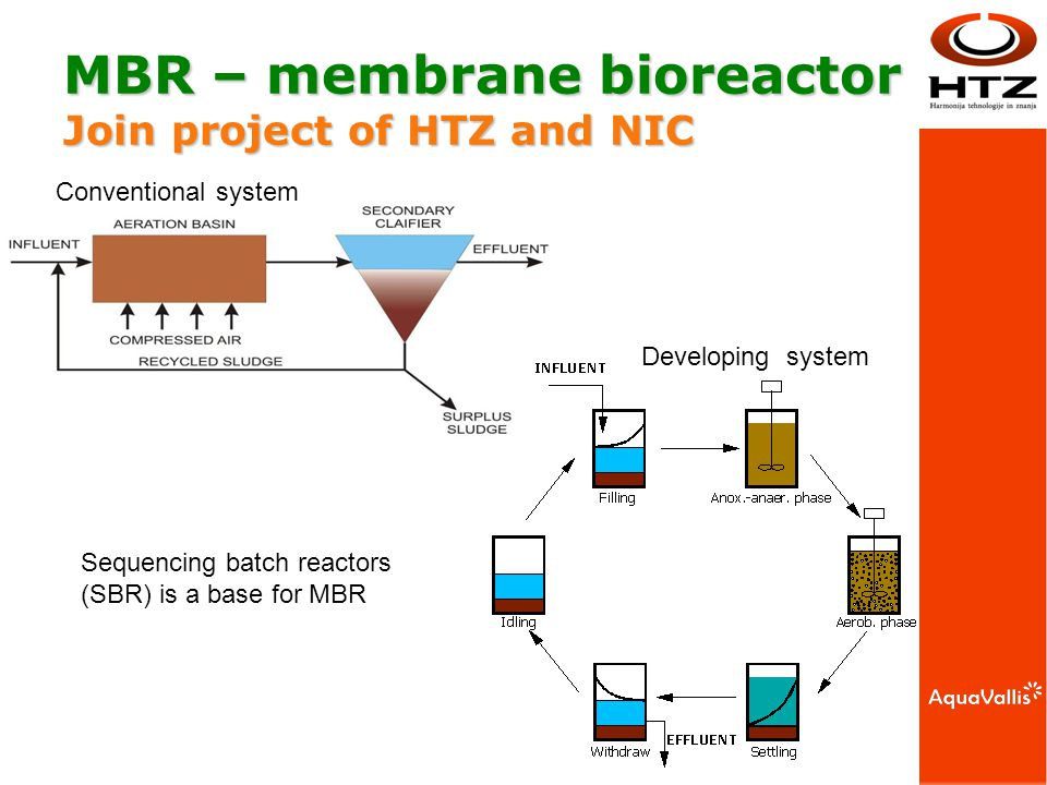MBR – membrane bioreactor Join project of HTZ and NIC Conventional system Sequencing batch reactors (SBR) is a base for MBR Developing system