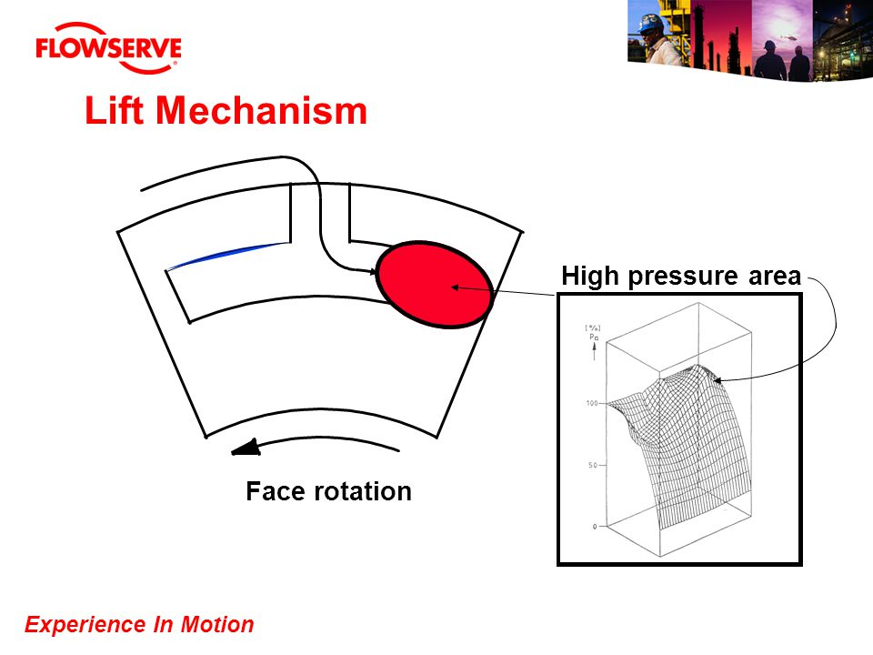 Experience In Motion Lift Mechanism Face rotation High pressure area