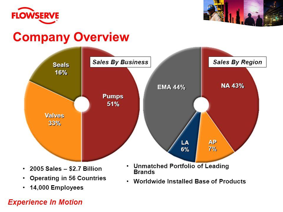 Unmatched Portfolio of Leading Brands Worldwide Installed Base of Products NA 43% LA 6% EMA 44% AP 7% Pumps 51% Pumps 51% Valves 33% Valves 33% Seals