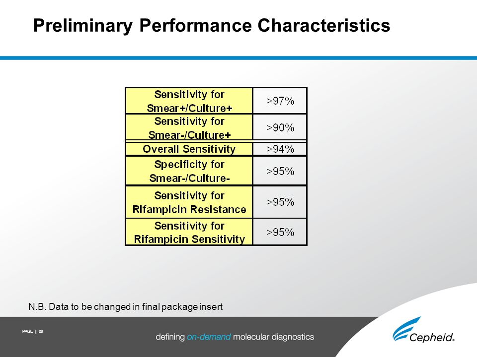 PAGE | 20 Preliminary Performance Characteristics N.B. Data to be changed in final package insert
