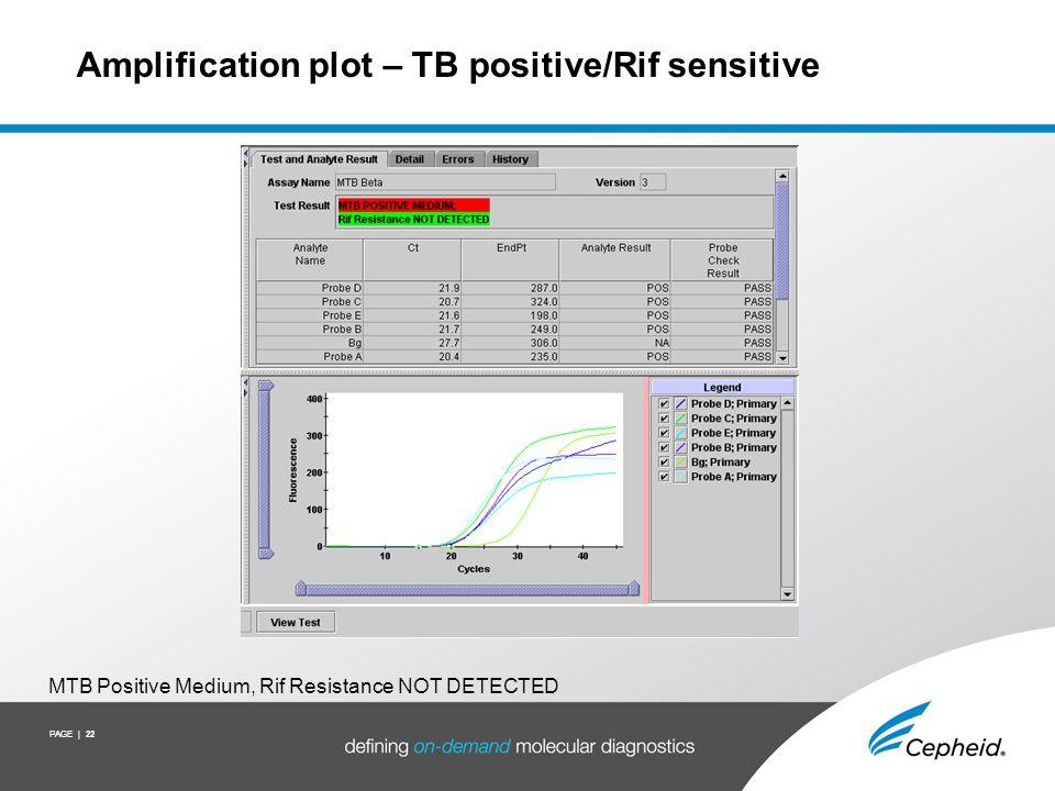 PAGE | 22 Amplification plot – TB positive/Rif sensitive MTB Positive Medium, Rif Resistance NOT DETECTED