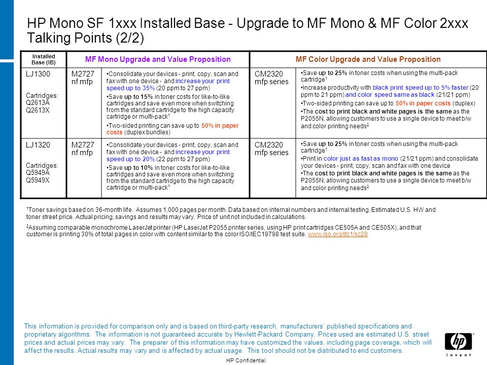 HP Mono SF 1xxx Installed Base - Upgrade to MF Mono & MF Color 2xxx Talking Points (2/2) Installed Base (IB) MF Mono Upgrade and Value PropositionMF Color Upgrade and Value Proposition LJ1300 Cartridges: Q2613A Q2613X M2727 nf mfp Consolidate your devices - print, copy, scan and fax with one device - and increase your print speed up to 35% (20 ppm to 27 ppm) Save up to 15% in toner costs for like-to-like cartridges and save even more when switching from the standard cartridge to the high capacity cartridge or multi-pack 1 Two-sided printing can save up to 50% in paper costs (duplex bundles) CM2320 mfp series Save up to 25% in toner costs when using the multi-pack cartridge 1 Increase productivity with black print speed up to 5% faster (20 ppm to 21 ppm) and color speed same as black (21/21 ppm) Two-sided printing can save up to 50% in paper costs (duplex) The cost to print black and white pages is the same as the P2055N, allowing customers to use a single device to meet b/w and color printing needs 2 LJ1320 Cartridges: Q5949A Q5949X M2727 nf mfp Consolidate your devices - print, copy, scan and fax with one device - and increase your print speed up to 20% (22 ppm to 27 ppm) Save up to 10% in toner costs for like-to-like cartridges and save even more when switching from the standard cartridge to the high capacity cartridge or multi-pack 1 CM2320 mfp series Save up to 25% in toner costs when using the multi-pack cartridge 1 Print in color just as fast as mono (21/21 ppm) and consolidate your devices - print, copy, scan and fax with one device The cost to print black and white pages is the same as the P2055N, allowing customers to use a single device to meet b/w and color printing needs 2 1 Toner savings based on 36-month life.