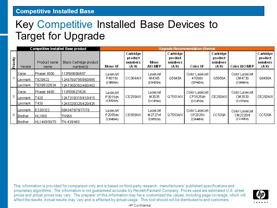 Key Competitive Installed Base Devices to Target for Upgrade HP Confidential This information is provided for comparison only and is based on third-pa