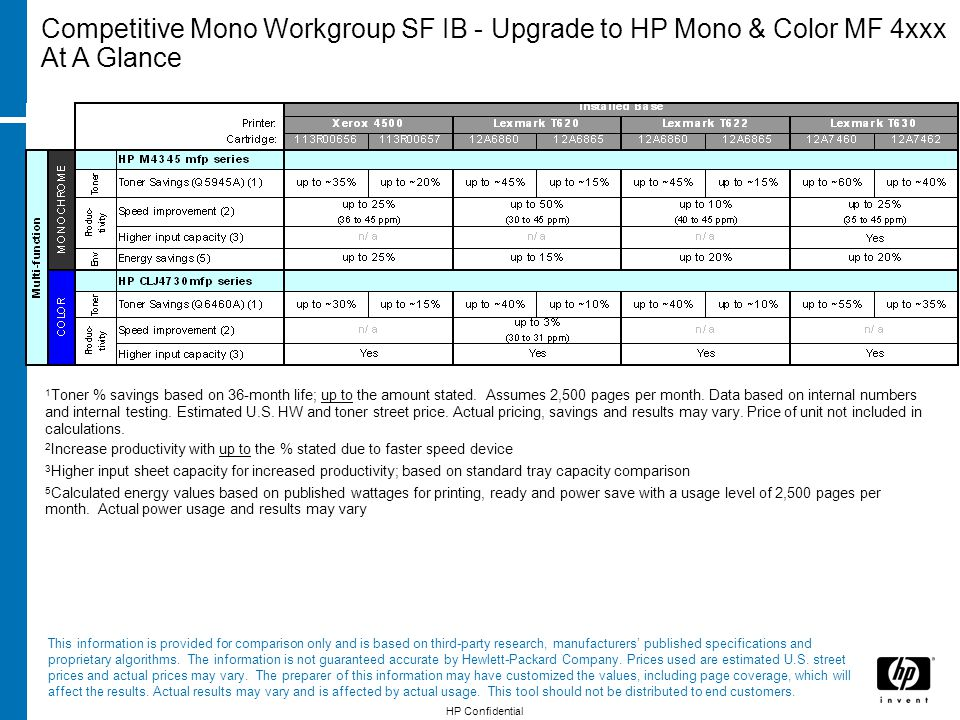 1 Toner % savings based on 36-month life; up to the amount stated. Assumes 2,500 pages per month. Data based on internal numbers and internal testing.