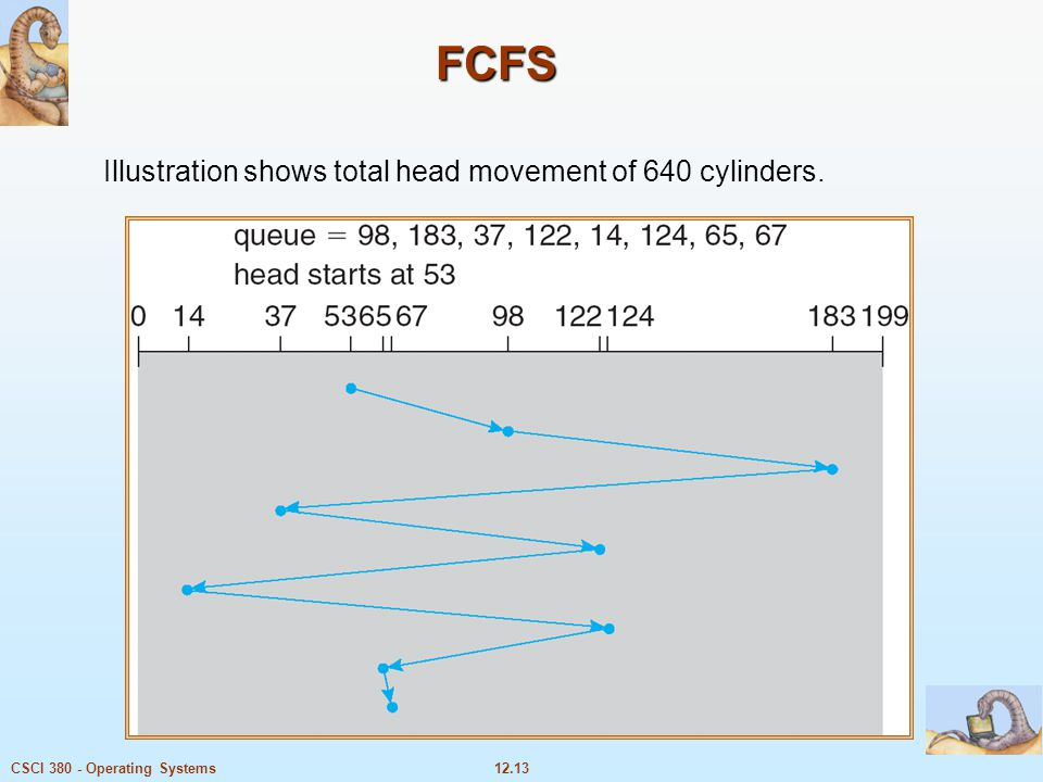 12.13CSCI 380 - Operating Systems FCFS Illustration shows total head movement of 640 cylinders.
