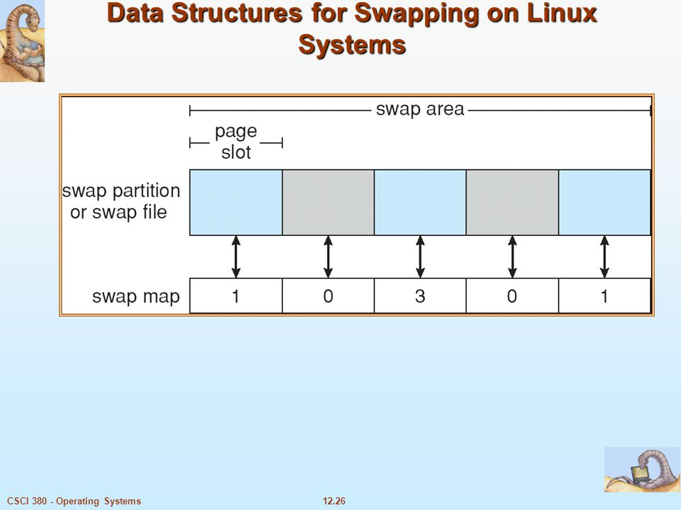 12.26CSCI 380 - Operating Systems Data Structures for Swapping on Linux Systems