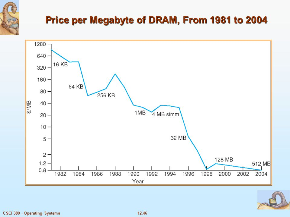 12.46CSCI 380 - Operating Systems Price per Megabyte of DRAM, From 1981 to 2004