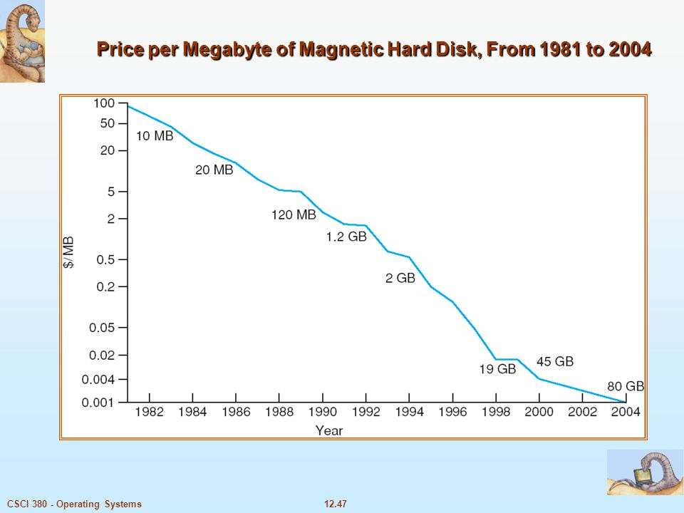 12.47CSCI 380 - Operating Systems Price per Megabyte of Magnetic Hard Disk, From 1981 to 2004
