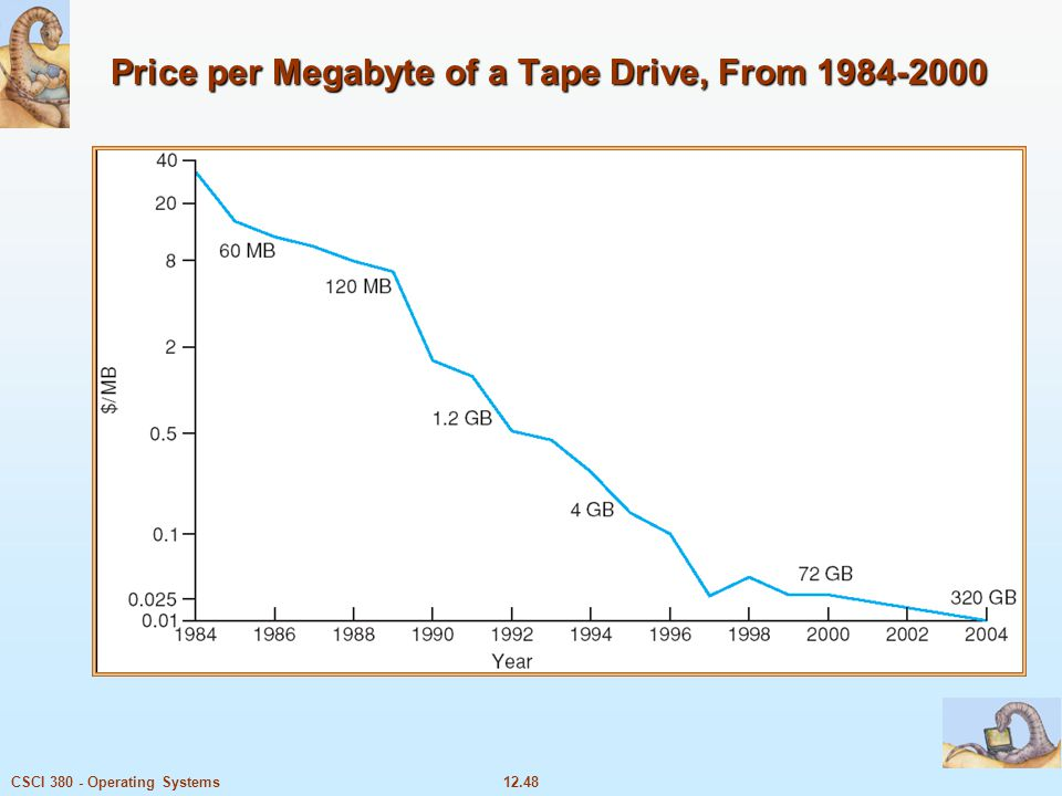 12.48CSCI 380 - Operating Systems Price per Megabyte of a Tape Drive, From 1984-2000