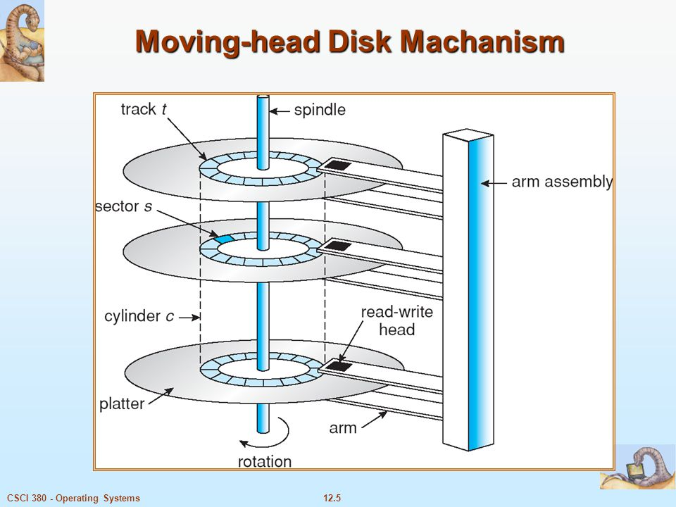 12.5CSCI 380 - Operating Systems Moving-head Disk Machanism