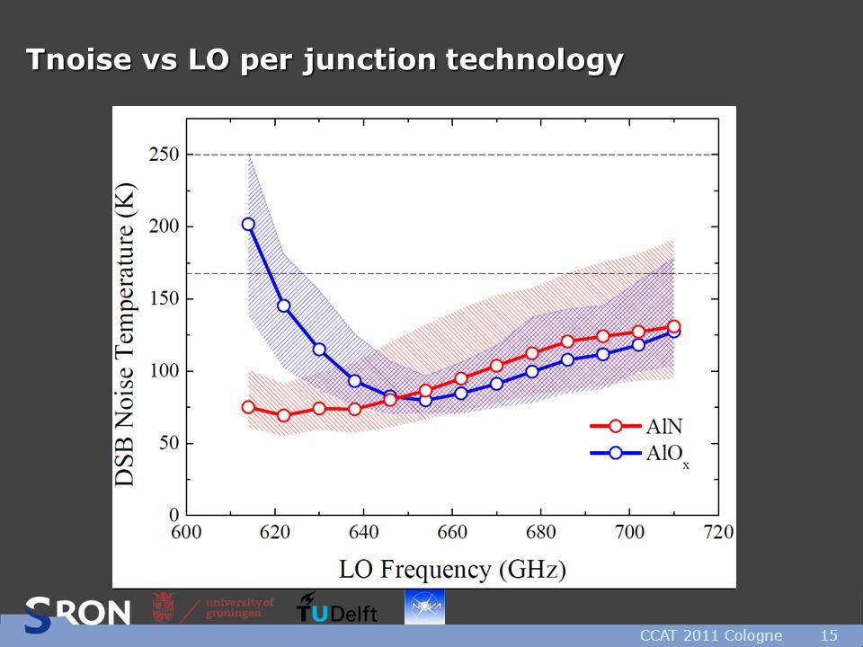 Tnoise vs LO per junction technology CCAT 2011 Cologne15