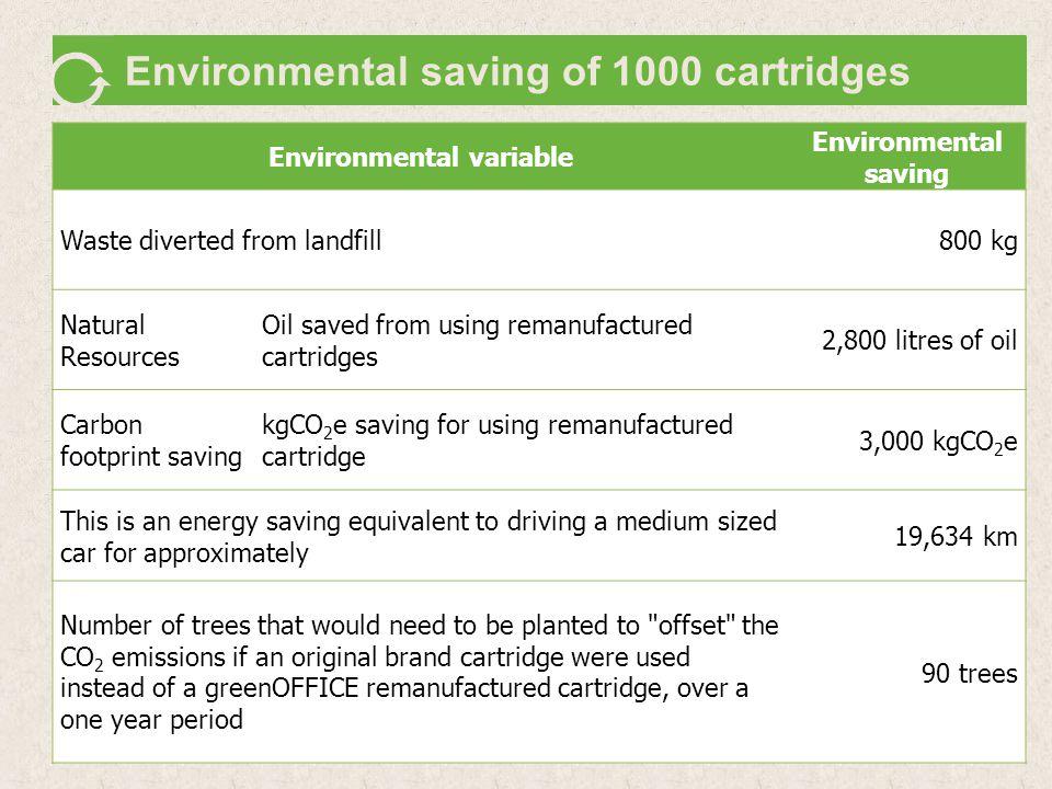 Environmental saving of 1000 cartridges Environmental variable Environmental saving Waste diverted from landfill800 kg Natural Resources Oil saved fro