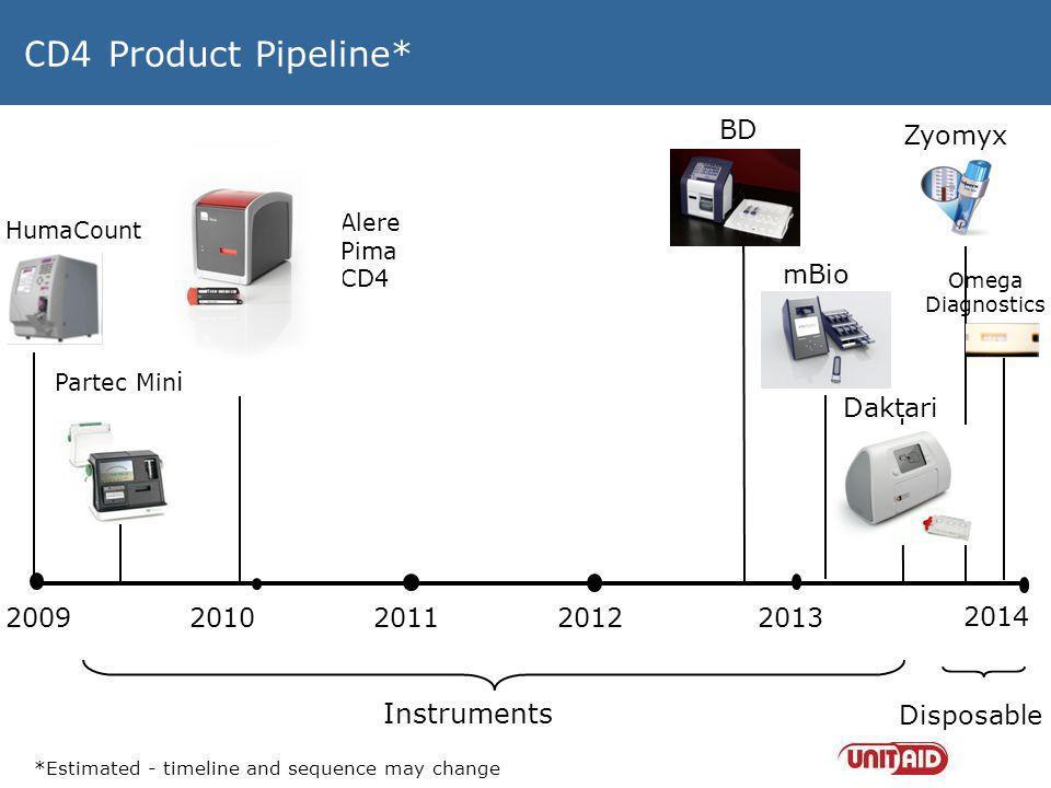 CD4 Product Pipeline* 200920102011 2012 2013 HumaCount Partec Min i Alere Pima CD4 Daktari Omega Diagnostics mBio Zyomyx Instruments Disposable *Estim