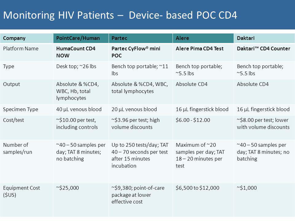 Monitoring HIV Patients – Device- based POC CD4 CompanyPointCare/HumanPartecAlereDaktari Platform NameHumaCount CD4 NOW Partec CyFlow® mini POC Alere