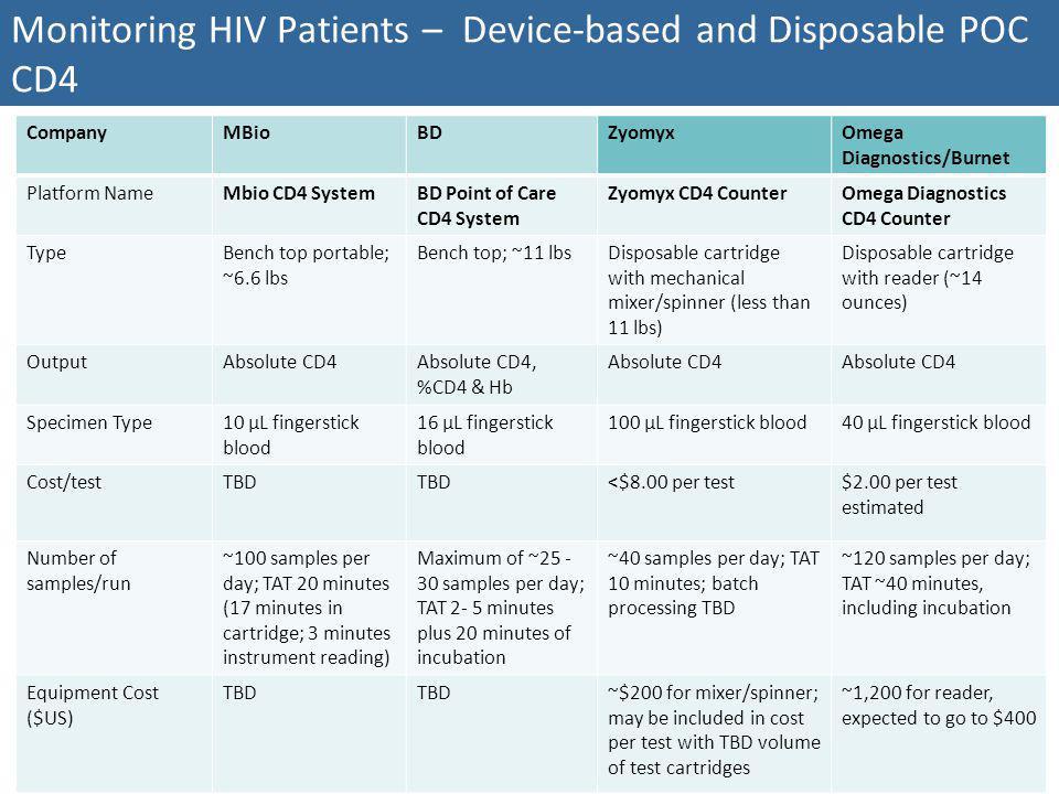 Monitoring HIV Patients – Device-based and Disposable POC CD4 CompanyMBioBDZyomyxOmega Diagnostics/Burnet Platform NameMbio CD4 SystemBD Point of Care