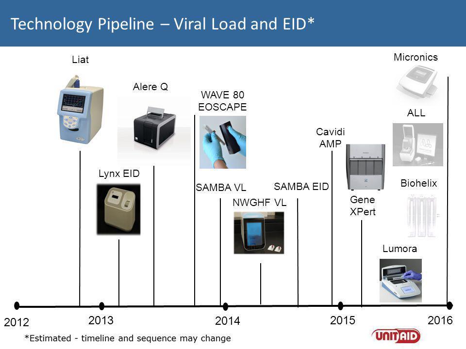 Technology Pipeline – Viral Load and EID* 2012 2013 2014 2015 2016 Alere Q NWGHF VL Lynx EID SAMBA EID SAMBA VL Liat WAVE 80 EOSCAPE Gene XPert Micron