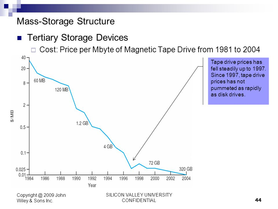SILICON VALLEY UNIVERSITY CONFIDENTIAL 44 Mass-Storage Structure Tertiary Storage Devices Cost: Price per Mbyte of Magnetic Tape Drive from 1981 to 20