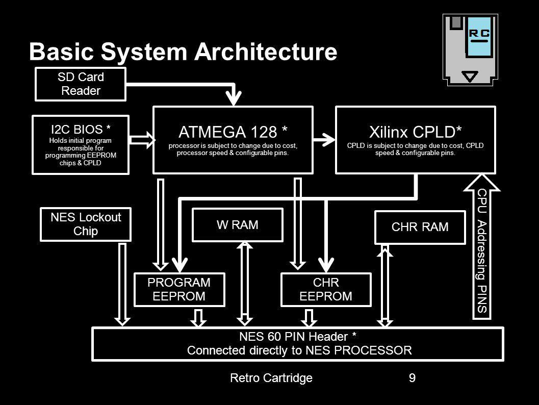 Basic System Architecture 9 ATMEGA 128 * processor is subject to change due to cost, processor speed & configurable pins. SD Card Reader NES Lockout C