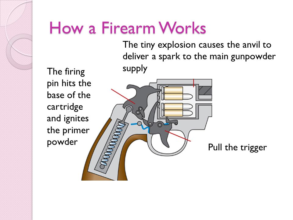 How a Firearm Works Pull the trigger The firing pin hits the base of the cartridge and ignites the primer powder The tiny explosion causes the anvil to deliver a spark to the main gunpowder supply