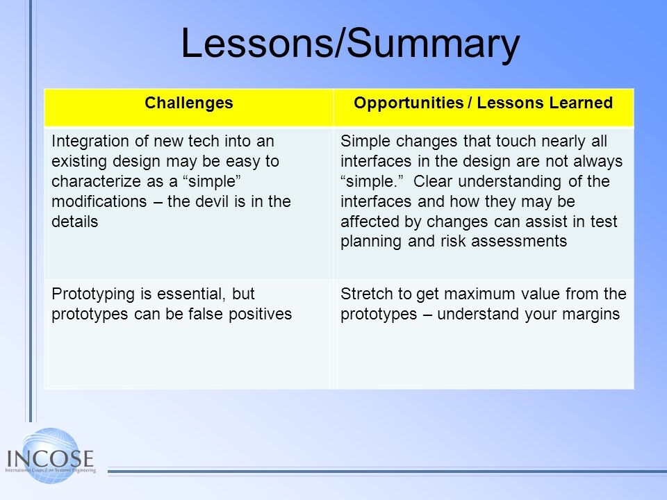 Lessons/Summary ChallengesOpportunities / Lessons Learned Integration of new tech into an existing design may be easy to characterize as a simple modi