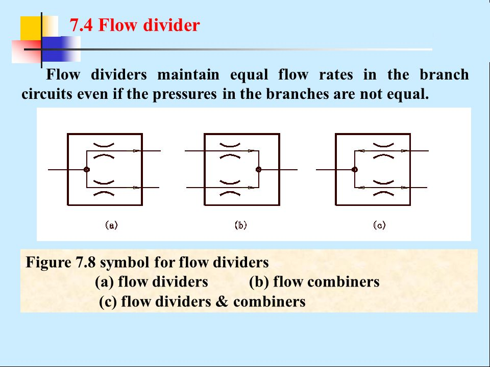 7.4 Flow divider Flow dividers maintain equal flow rates in the branch circuits even if the pressures in the branches are not equal. Figure 7.8 symbol
