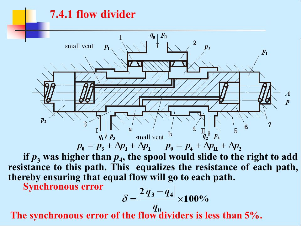if p 3 was higher than p 4, the spool would slide to the right to add resistance to this path. This equalizes the resistance of each path, thereby ens