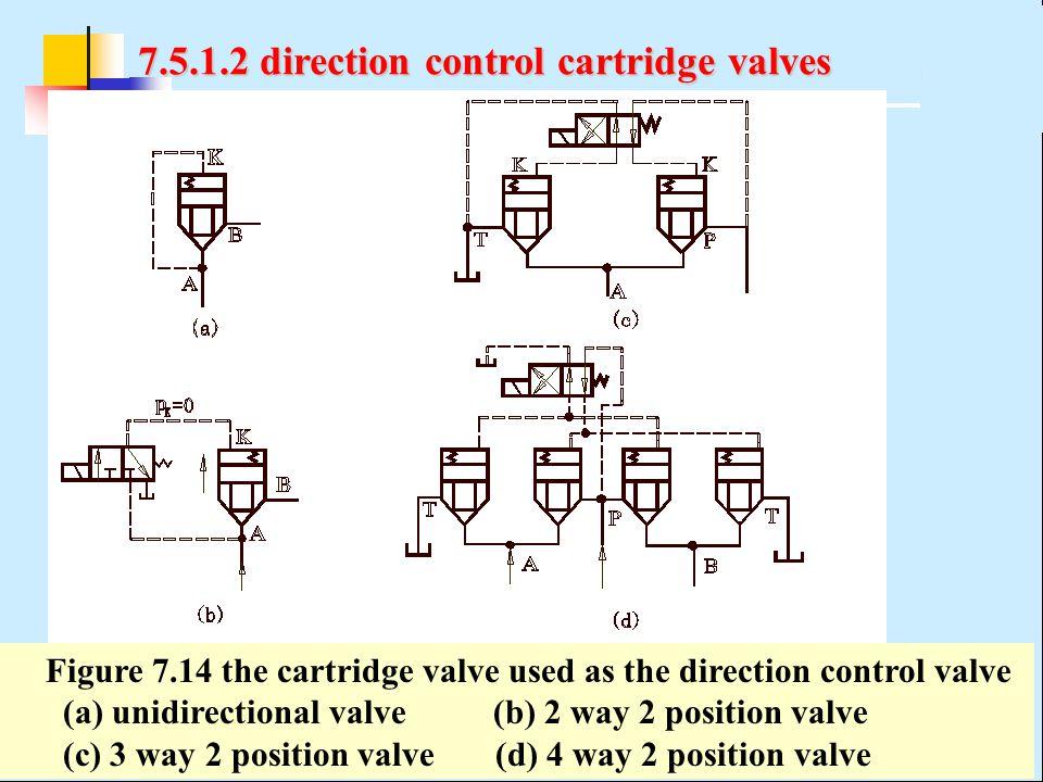 7.5.1.2 direction control cartridge valves Figure 7.14 the cartridge valve used as the direction control valve (a) unidirectional valve (b) 2 way 2 po