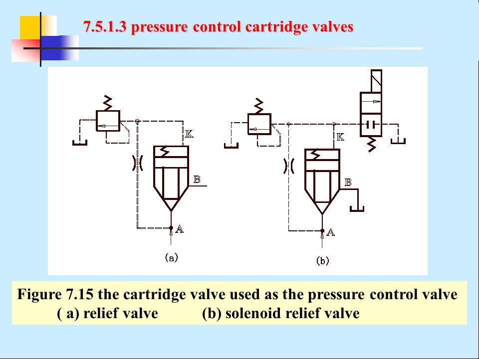 7.5.1.3 pressure control cartridge valves Figure 7.15 the cartridge valve used as the pressure control valve ( a) relief valve (b) solenoid relief val