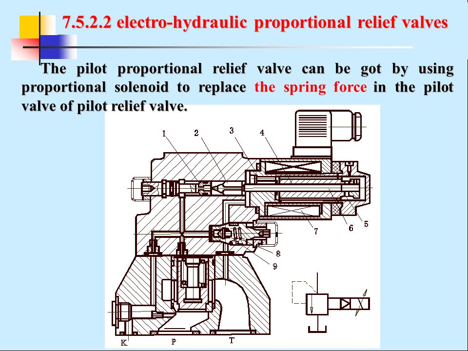 7.5.2.2 electro-hydraulic proportional relief valves The pilot proportional relief valve can be got by using proportional solenoid to replace in the p