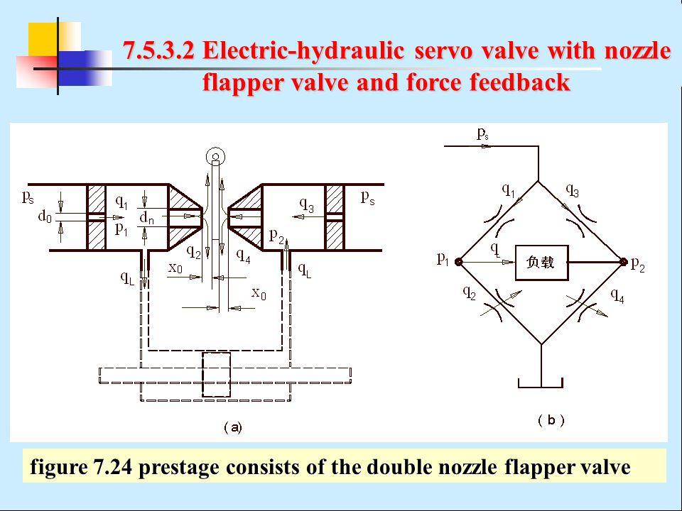 7.5.3.2 Electric-hydraulic servo valve with nozzle flapper valve and force feedback flapper valve and force feedback figure 7.24 prestage consists of