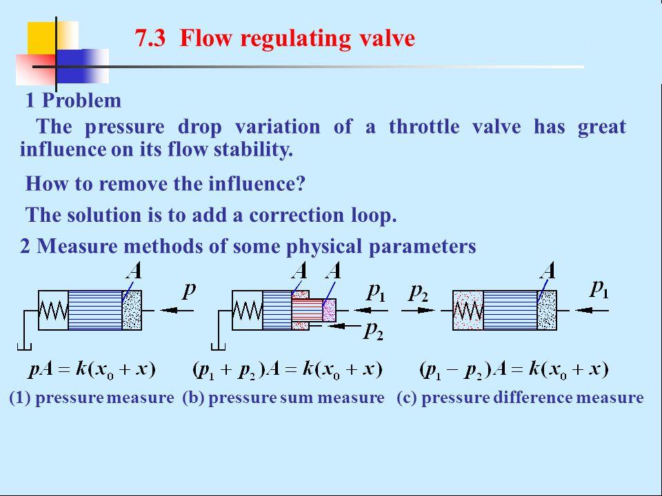 7.3 Flow regulating valve 1 Problem The pressure drop variation of a throttle valve has great influence on its flow stability. 2 Measure methods of so
