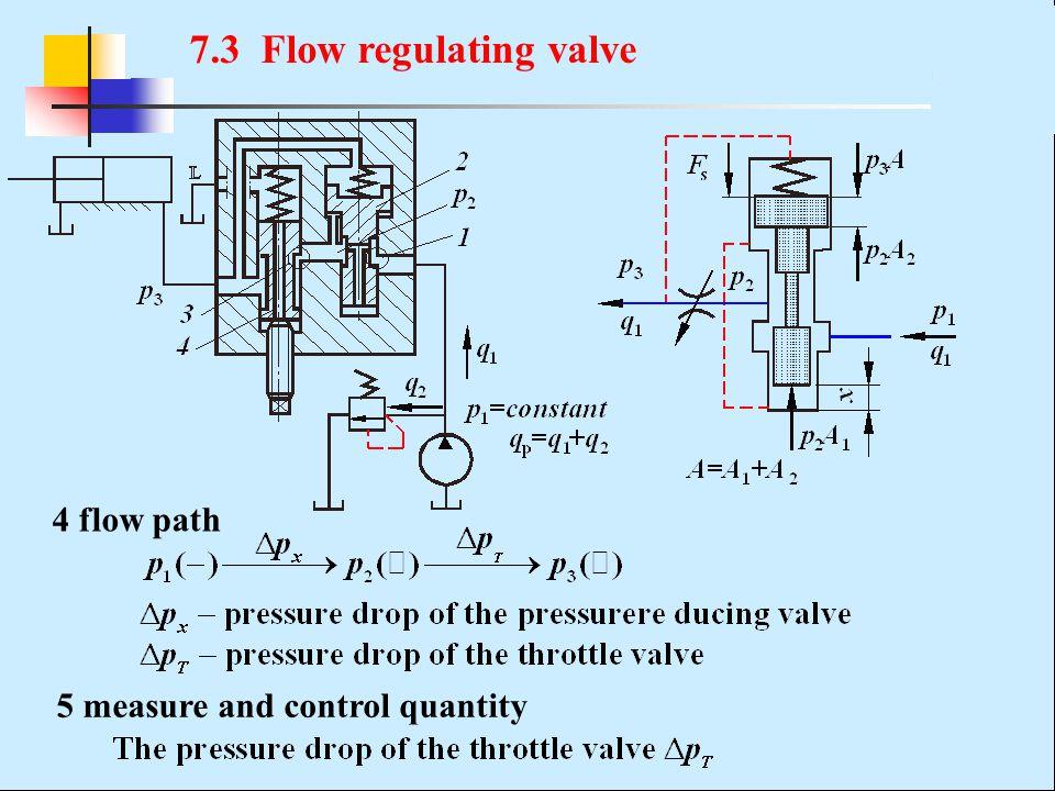 4 flow path 5 measure and control quantity 7.3 Flow regulating valve