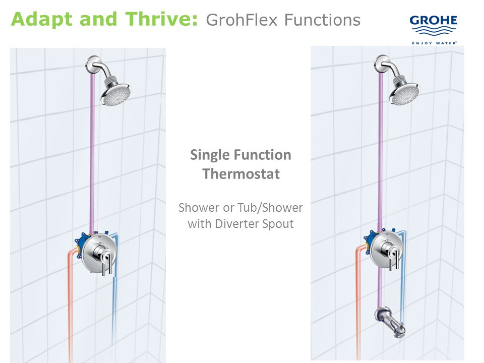 13 Single Function Thermostat Shower or Tub/Shower with Diverter Spout Adapt and Thrive: GrohFlex Functions