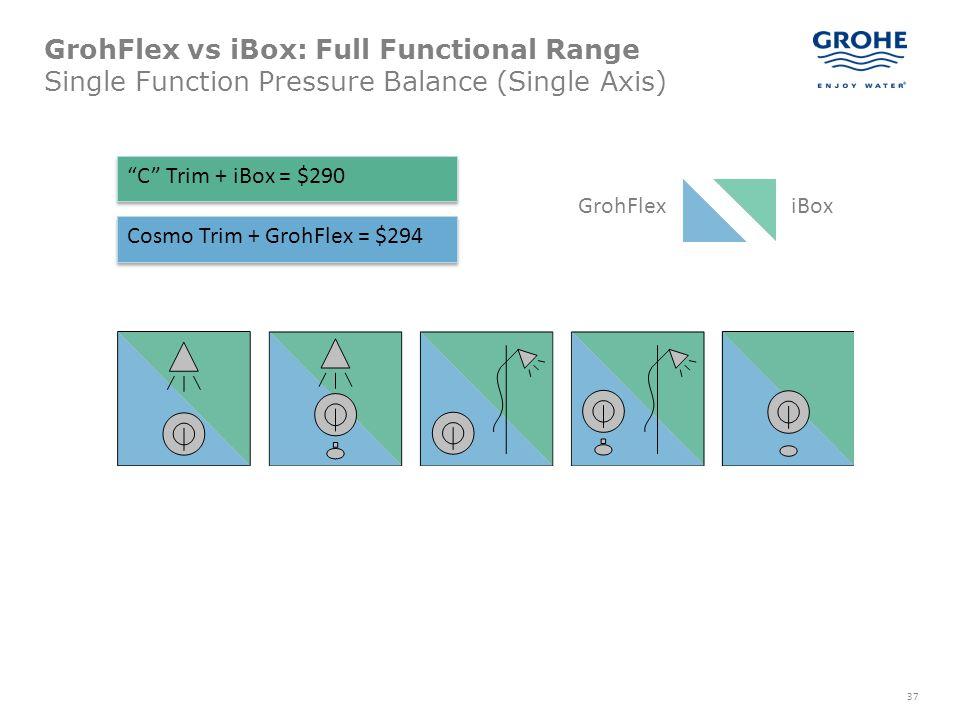 37 GrohFlex vs iBox: Full Functional Range Single Function Pressure Balance (Single Axis) GrohFlexiBox C Trim + iBox = $290 Cosmo Trim + GrohFlex = $2
