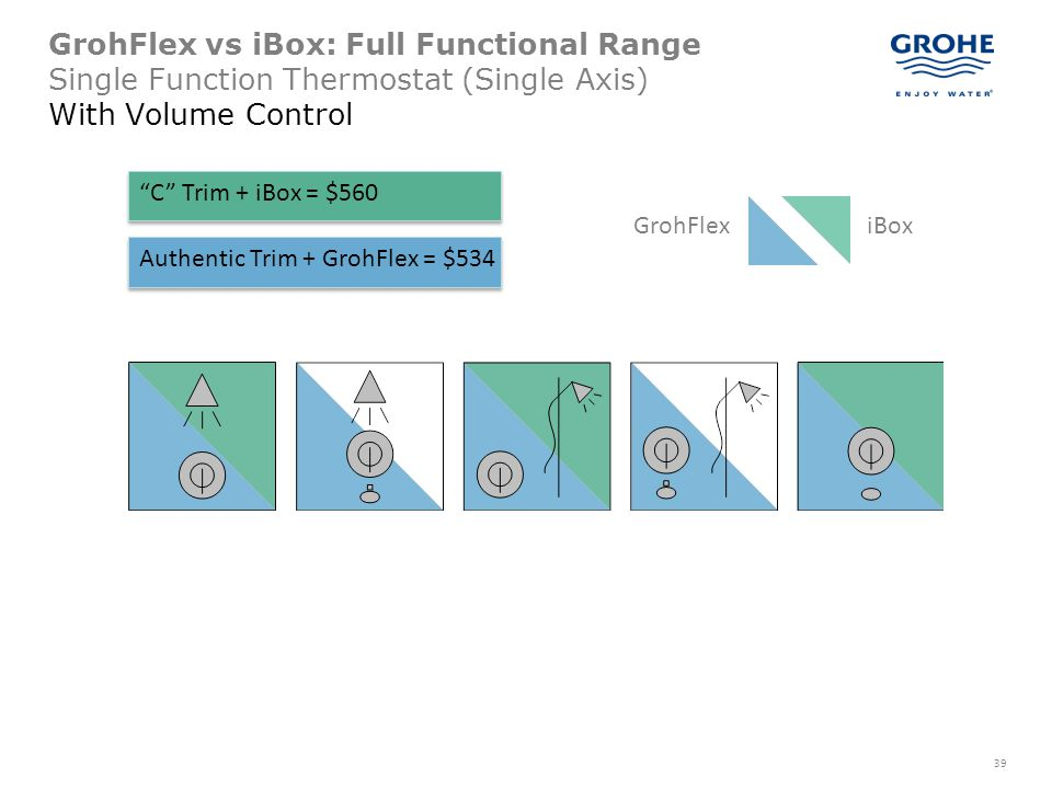 39 GrohFlex vs iBox: Full Functional Range Single Function Thermostat (Single Axis) With Volume Control GrohFlexiBox C Trim + iBox = $560 Authentic Tr
