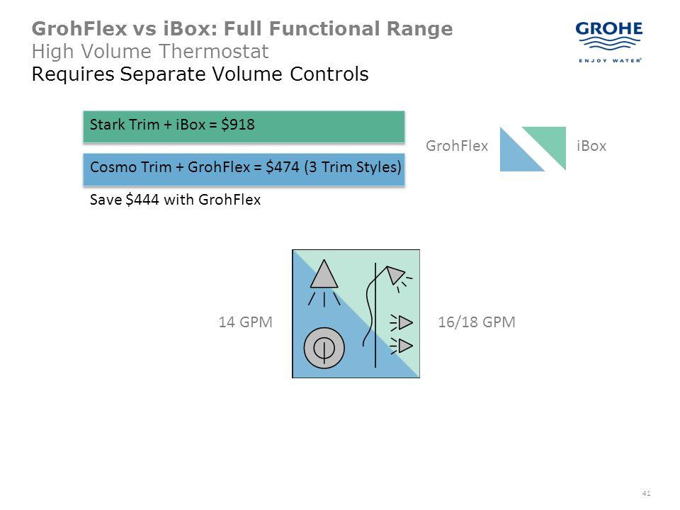 41 GrohFlex vs iBox: Full Functional Range High Volume Thermostat Requires Separate Volume Controls GrohFlexiBox Stark Trim + iBox = $918 Cosmo Trim +