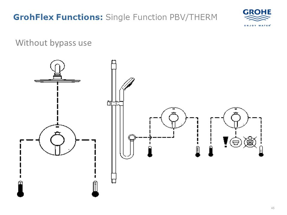 45 Without bypass use GrohFlex Functions: Single Function PBV/THERM
