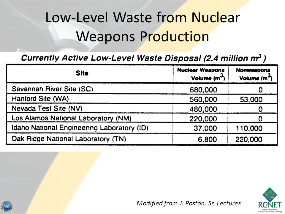Low-Level Waste from Nuclear Weapons Production 49 Modified from J. Poston, Sr. Lectures