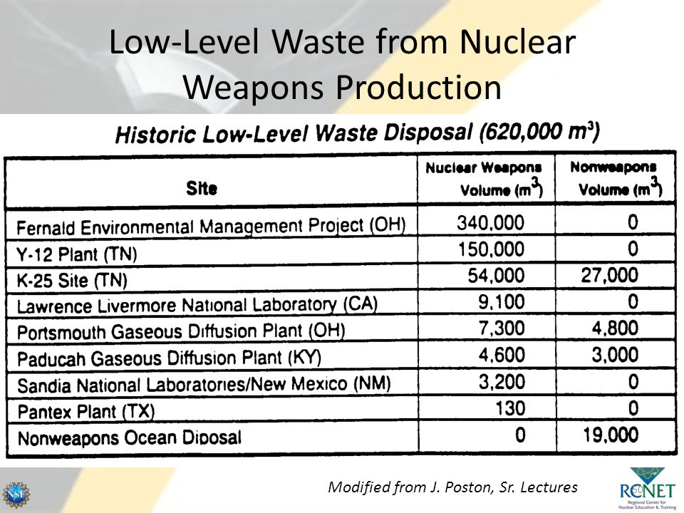 Low-Level Waste from Nuclear Weapons Production 50 Modified from J. Poston, Sr. Lectures