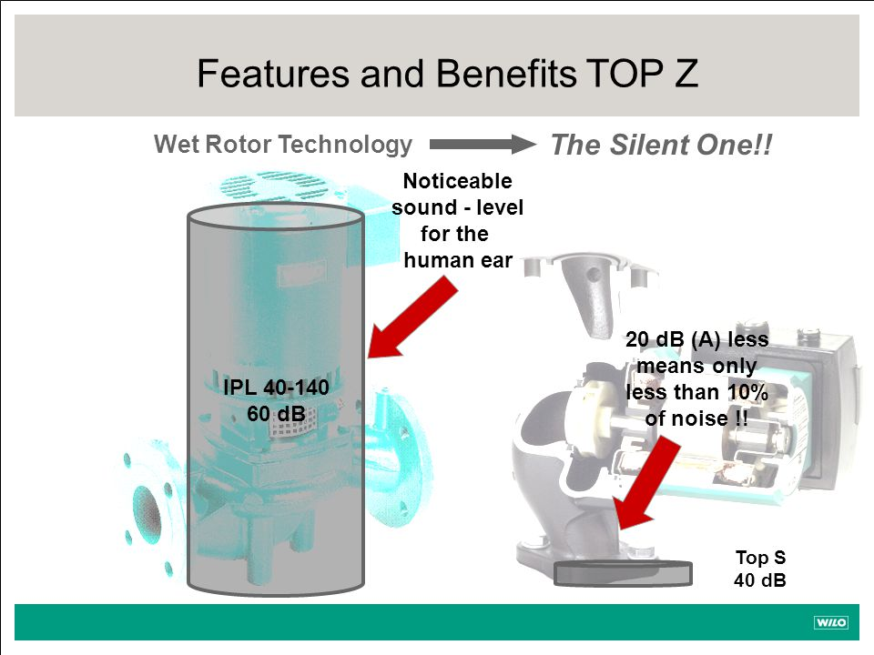IPL 40-140 60 dB Top S 40 dB Noticeable sound - level for the human ear 20 dB (A) less means only less than 10% of noise !.