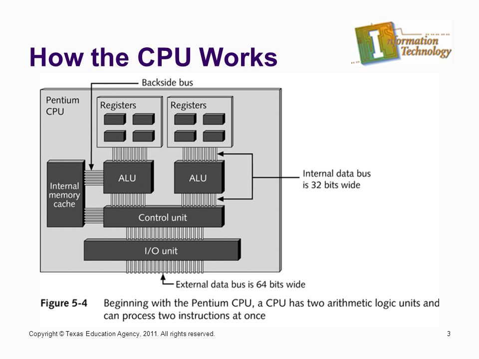 How the CPU Works 3Copyright © Texas Education Agency, 2011. All rights reserved.
