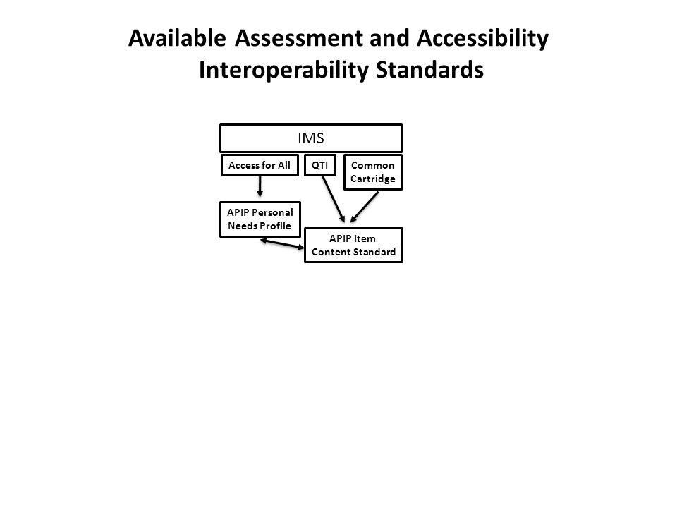 IMS QTICommon Cartridge Access for All APIP Item Content Standard APIP Personal Needs Profile Available Assessment and Accessibility Interoperability Standards