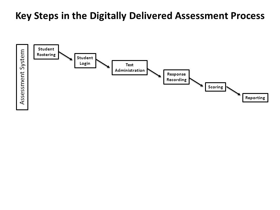 Assessment System Student Rostering Student Login Test Administration Response Recording Scoring Reporting Key Steps in the Digitally Delivered Assessment Process