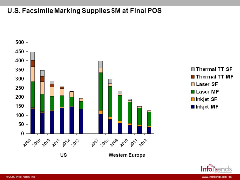 16 © 2009 InfoTrends, Inc.www.infotrends.com U.S. Facsimile Marking Supplies $M at Final POS USWestern Europe
