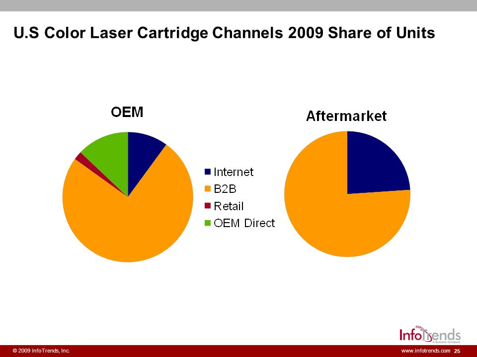 25 © 2009 InfoTrends, Inc.www.infotrends.com U.S Color Laser Cartridge Channels 2009 Share of Units