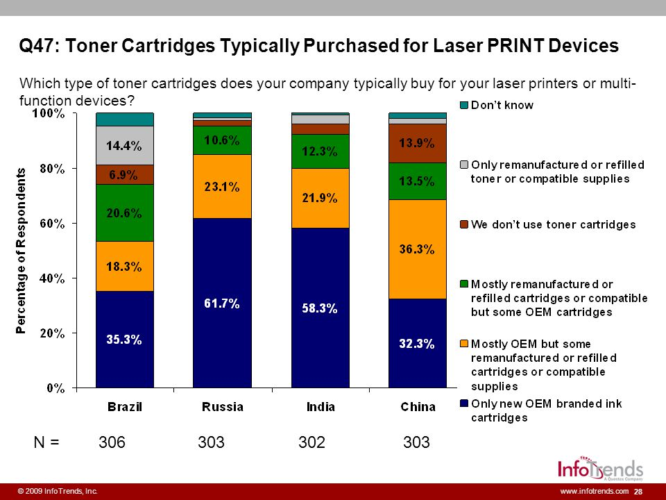 28 © 2009 InfoTrends, Inc.www.infotrends.com Q47: Toner Cartridges Typically Purchased for Laser PRINT Devices Which type of toner cartridges does you